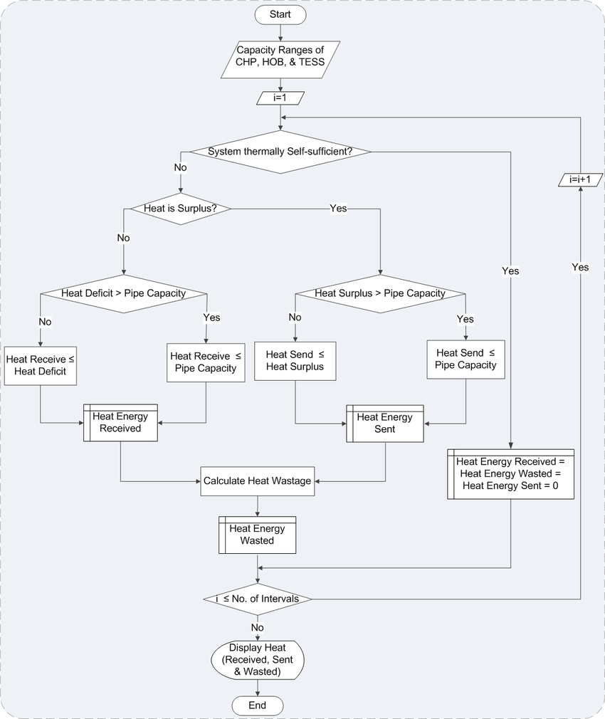 medium resolution of flow chart for trading thermal energy