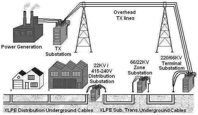 Power network with underground subtransmission and