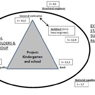 (PDF) Stakeholder salience assessment for construction
