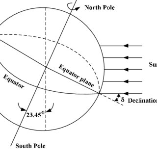 Declination angle Declination angle is calculated by the