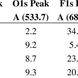 Water contact angle (WCA) of polyvinylidene fluoride (PVDF
