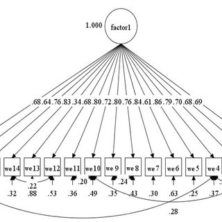 (PDF) The Relationship between Work Engagement Behavior