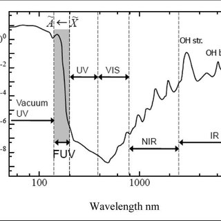 (PDF) Far-Ultraviolet Spectroscopy in the Solid and Liquid