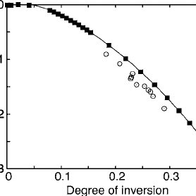 Calculated temperature dependence of the degree of
