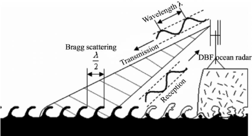 How ocean radar works as observation instrument