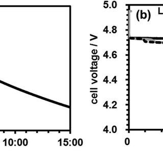 Current behavior during discharging constant voltage mode
