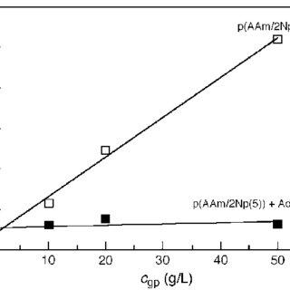 1H NMR spectra for p(AAm/n-C4(11)) (n-C4 unit