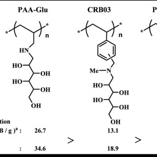 (PDF) Effect of synthesis conditions of polyallylamine