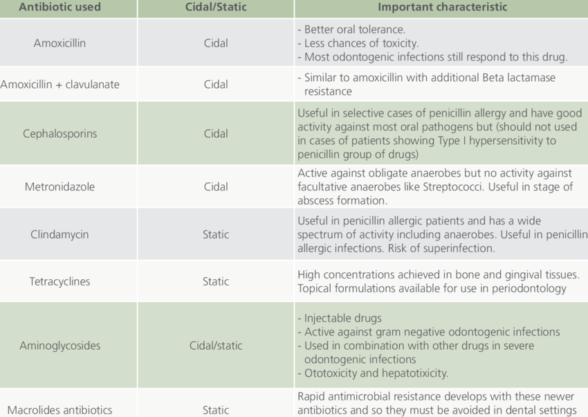 Antibiotics useful in Dental Practice | Download Table