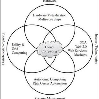 (PDF) Cloud Computing Based e-Learning: Opportunities and