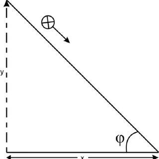 Determination of the coefficient of friction by the