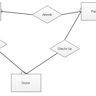 (PDF) Design and Implementation of a Patient Appointment