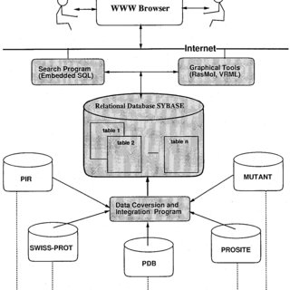 (PDF) 3DinSight: An integrated relational database and