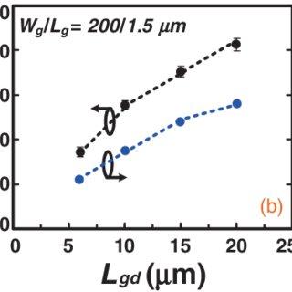 (PDF) Normally-OFF Al2O3/AlGaN/GaN MOS-HEMT on 8 in. Si