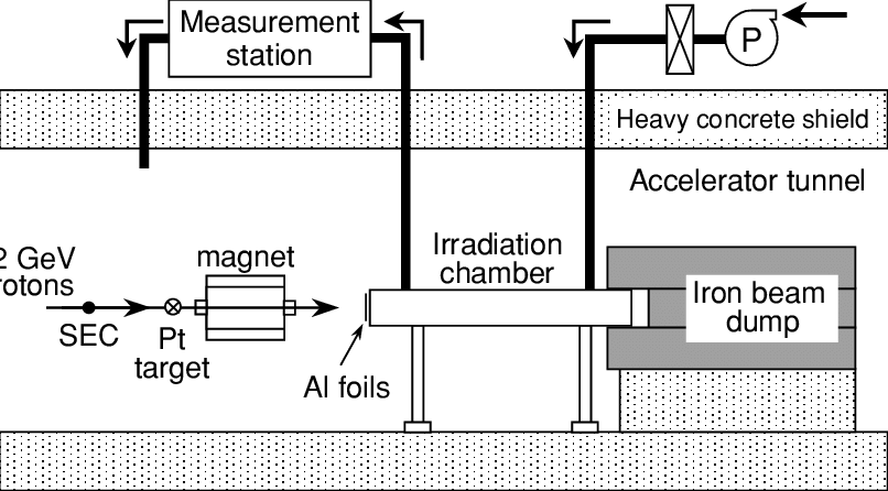 Schematic diagram of the experimental setup in the EP2