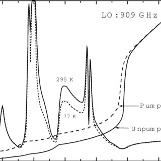 Return-loss characteristics from the antenna to the tuning