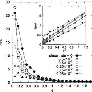 The viscosity η ( γ ̇ ) vs. the shear rate γ ̇ at various