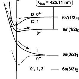 (PDF) Mass-resolved VUV laser spectroscopy of XeAr: Two