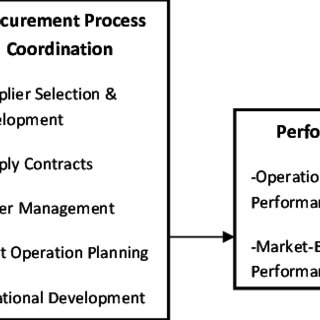 (PDF) Supply Chain Management in the Building Construction