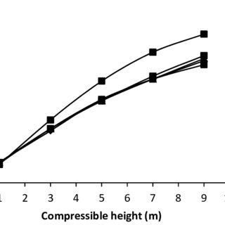 Representative CPT sounding along with soil profile from