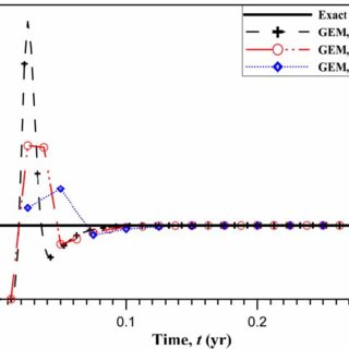 (PDF) Inverse Green element evaluation of source strength