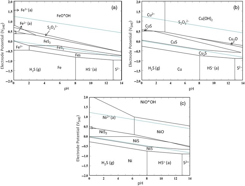 Pourbaix diagram for: (a) Fe-S-H 2 O, (b) Cu-S-H 2 O, and