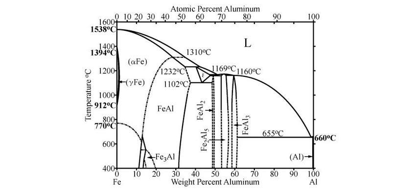 Fe-Al binary phase diagram In Figure 2, it is obseved that
