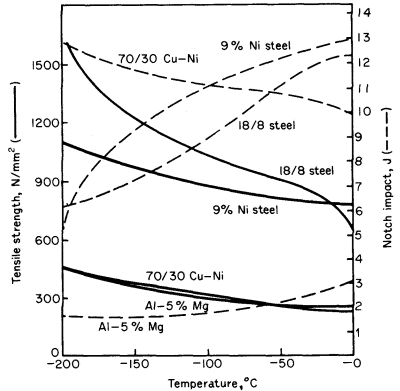 Variation of Tensile strength of Steel with temperature