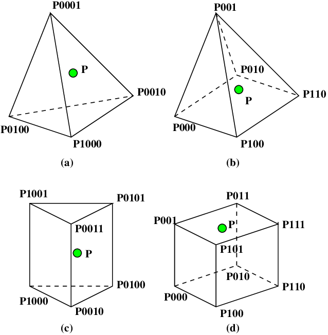 Different element/cell types: (a) Tetrahedron, (b