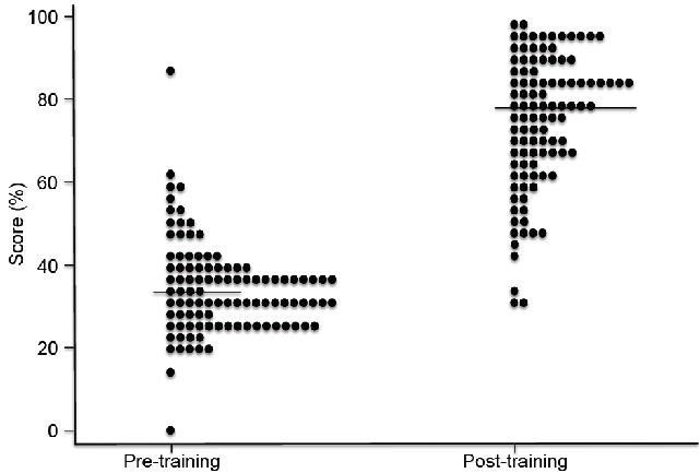 Dot plot of scores (multiple choice questions) of