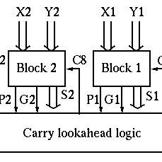 4-bit adder gate level design. Retrieved from [1
