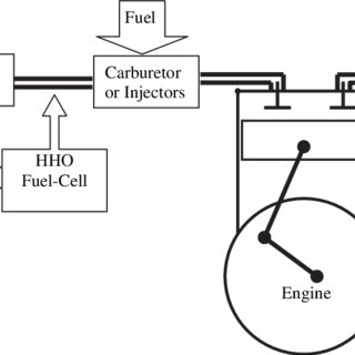 (PDF) Reduction of fuel consumption in gasoline engines by