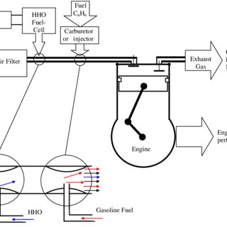 (PDF) Effect of HHO gas on combustion emissions in