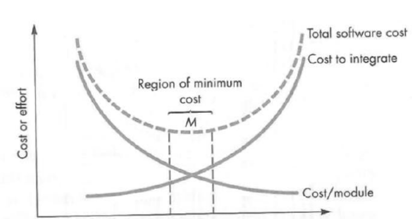 The relation between the number of modules and developing