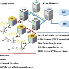 3g Network Architecture Diagram How To Calculate Bending Moment The Of A Download Scientific