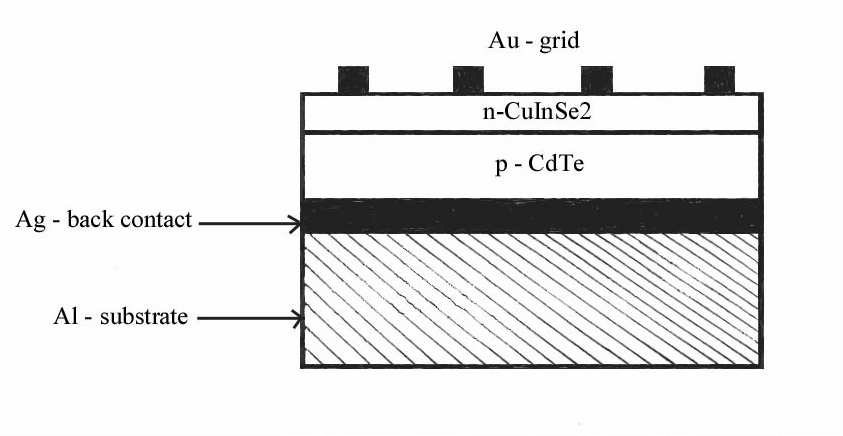 Schematic diagram of a cross-section of n-CuInSe 2 /p-CdTe