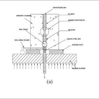 (PDF) Bond-Slip Relationship of Reinforcing Steel Bars