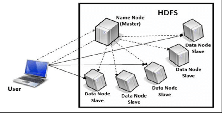 HDFS Architecture [18] Apache HBase (NoSQL BigData) HBase