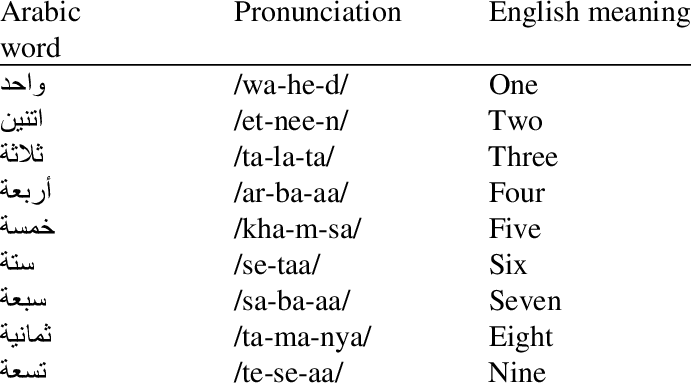 A list of the Arabic digits with their English meanings