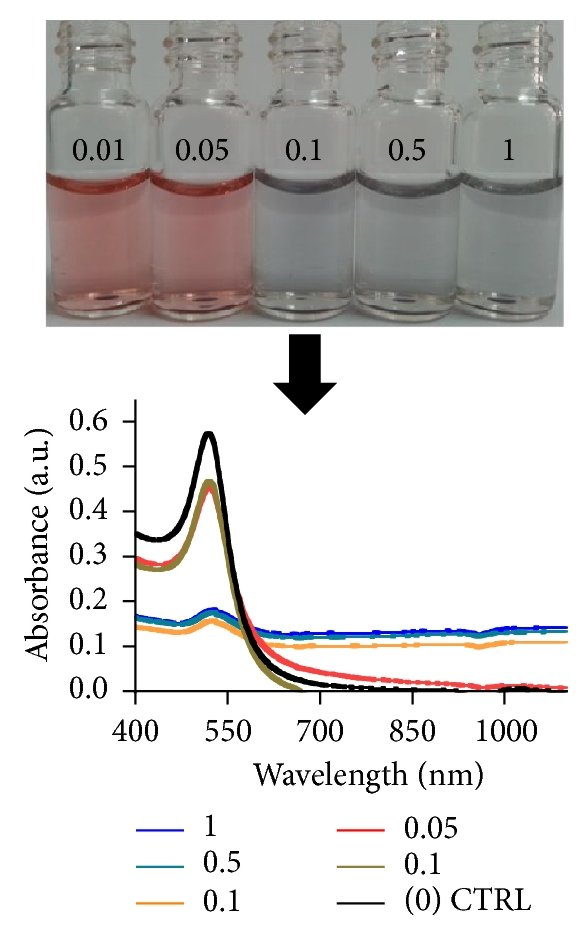 Synthesis of Monodispersed Gold Nanoparticles with