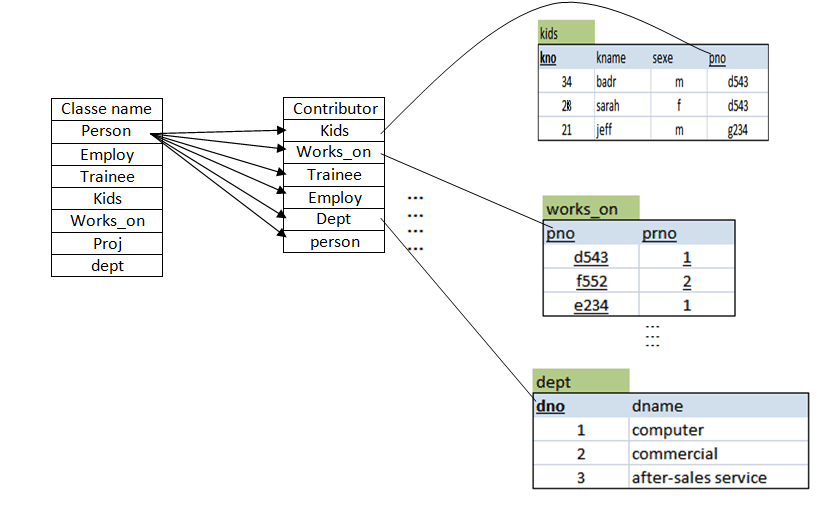 functional dependency diagram 2004 titan fuse box example of with a table contribution