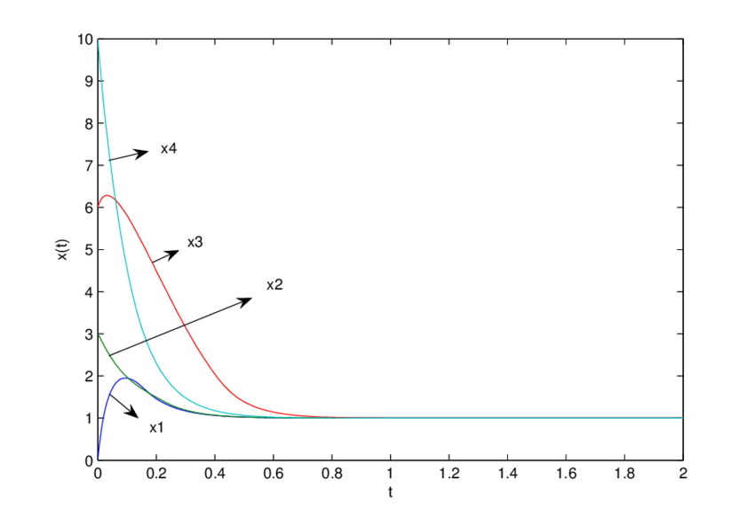 Simulation result based on the proposed neural network