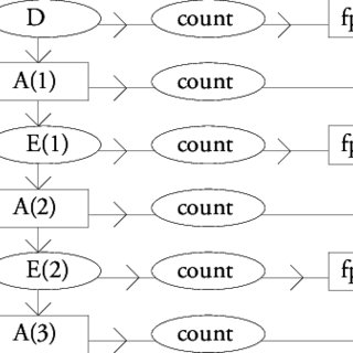 (PDF) A formal notation for the rules of function point