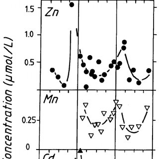 (PDF) Seasonal Cycles of Dissolved Cd, Mn and Zn in River
