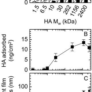 Pep-1 specificity for HA in situ. Biotin-labeled Pep-1 was