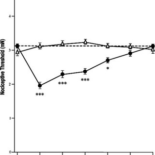 (PDF) Gabapentin premedication: Assessment of preoperative