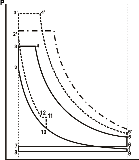 Idealized P-V diagram of engine supercharging with air