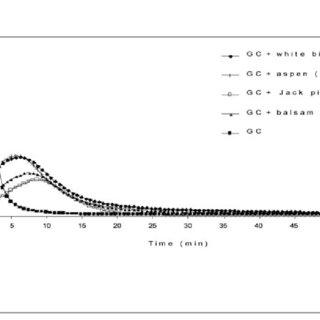 EtBr replacement assay. a Fluorescence spectra of EtBr