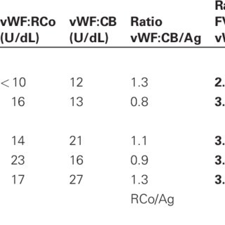 Clustering of von Willebrand factor (vWF) mutations for