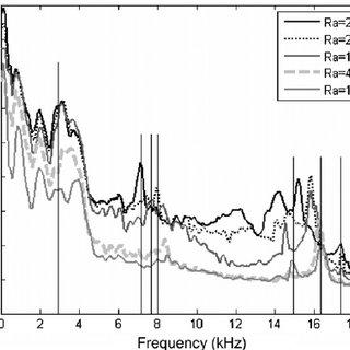 Variation of the sound pressure level Lp (dB) versus the
